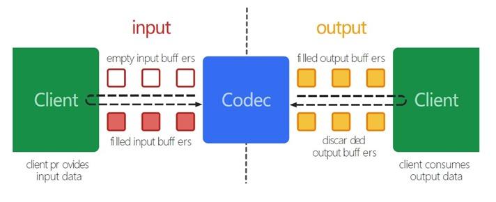 media_codec
