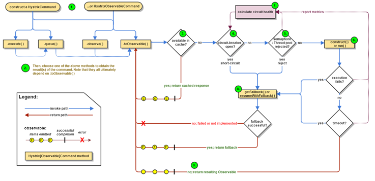 hystrix-command-flow-chart