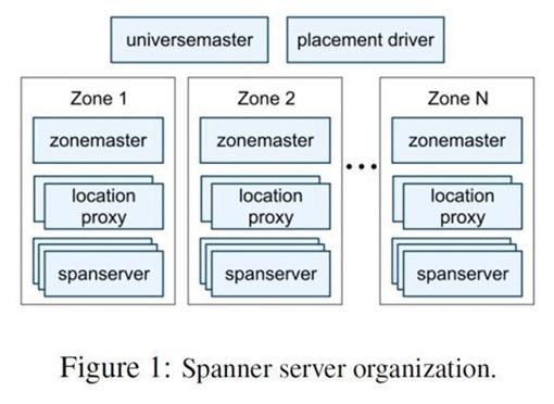 spanner_architecture