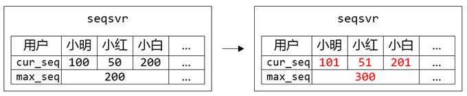 seqsrv-segment