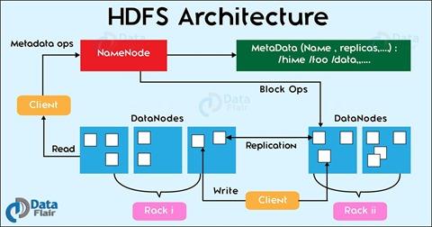 hadoop-hdfs-architecture